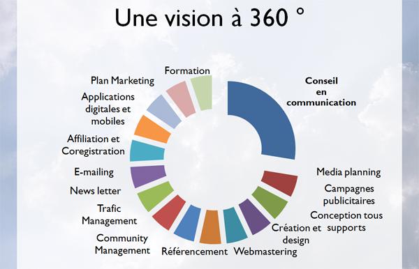 4 m thodologie philemonday agence conseil en for Plan 360